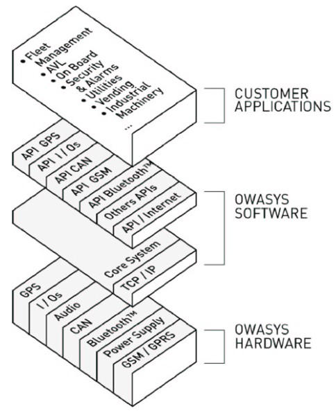 Owa4x system architecture, OS and SW layers